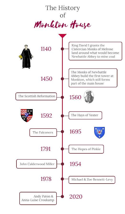 Timeline of Monkton House